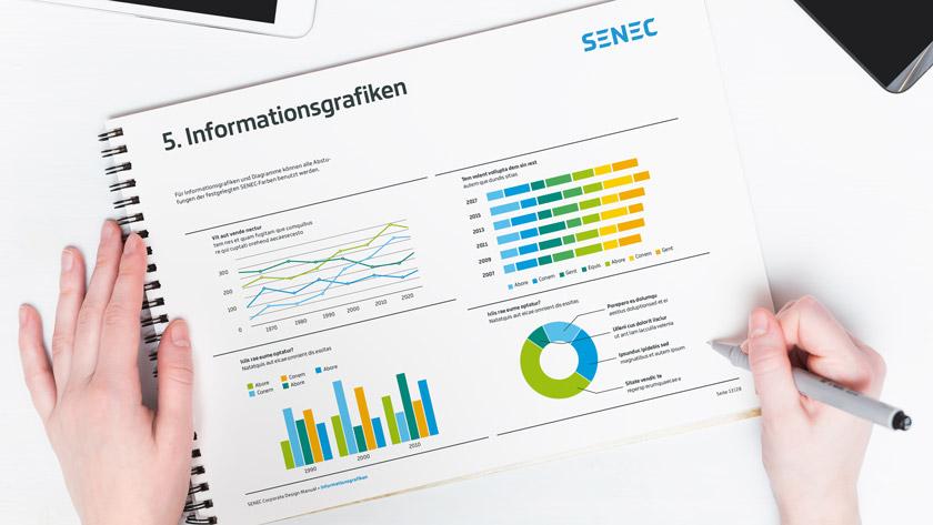 SENEC Informationsgrafiken im Corporate Design Manual