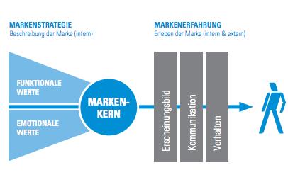 Markenstrategie und Markenerfahrung