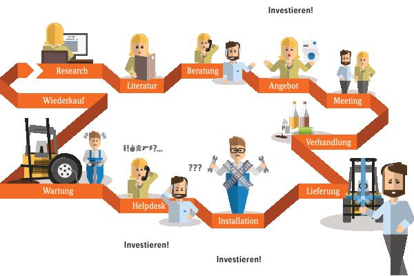 Infographik zum Verlauf einer Customer Journey