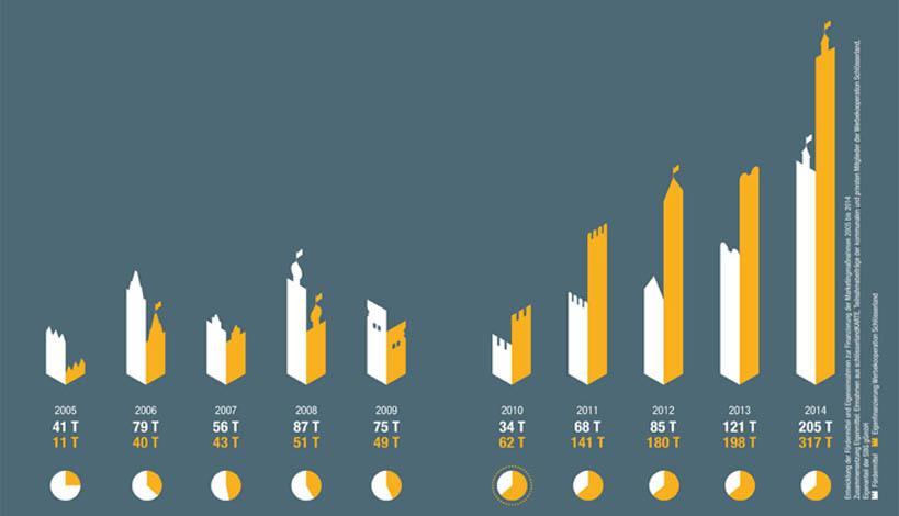Finanzentwicklung Graphik