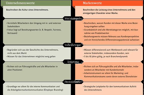 Gegenüberstellung von Markenwerten und Unternehmenswerten
