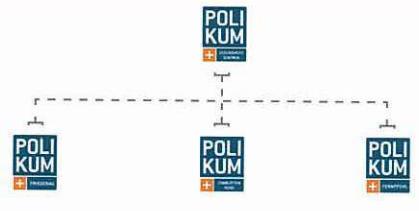Die Markenarchitektur von Polikum