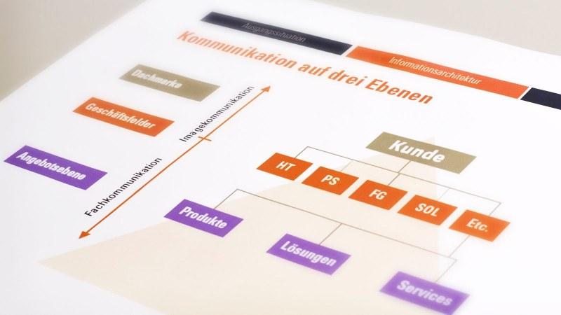 Informationsarchitektur eines Kunden