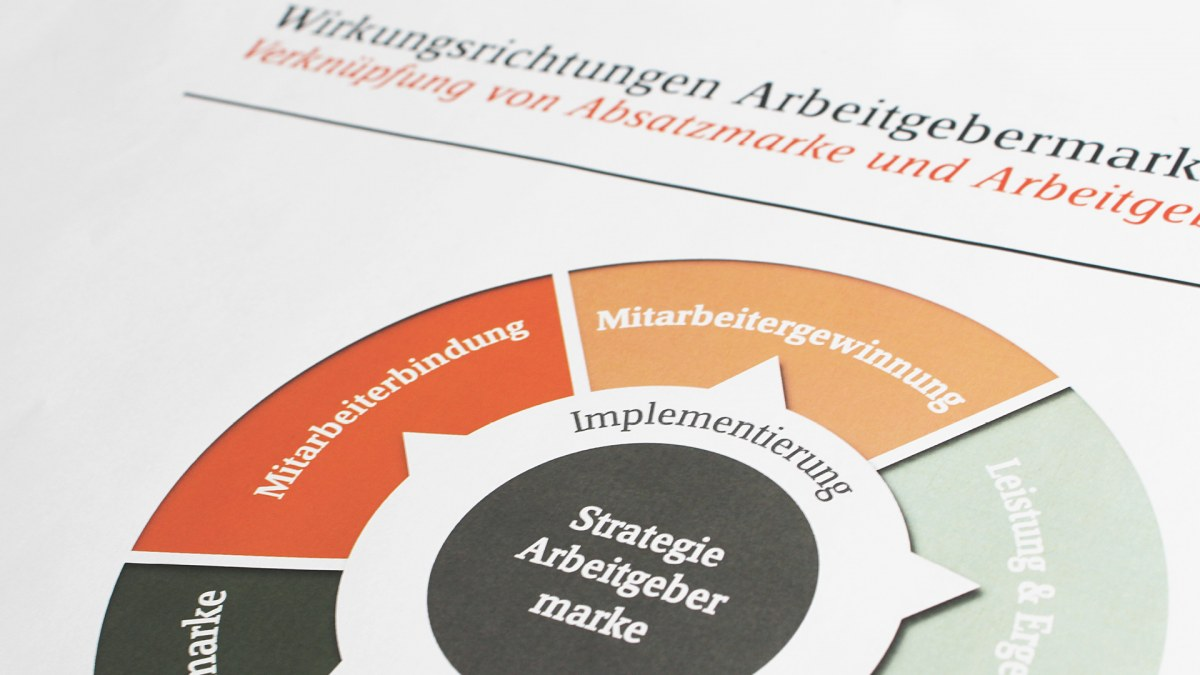 Das Arbeitgebermarkenrad